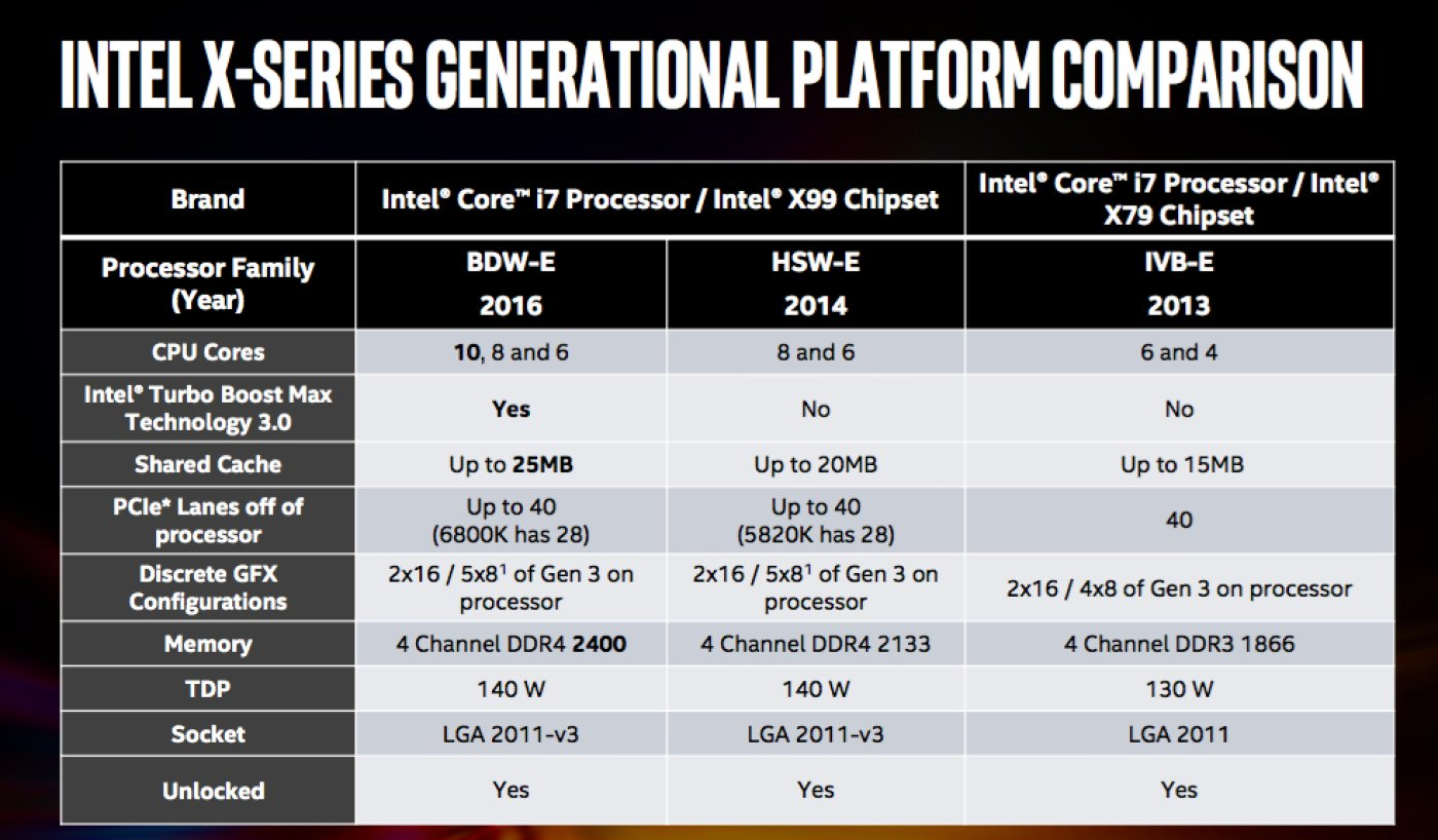 Intel x-series generational platform comparison