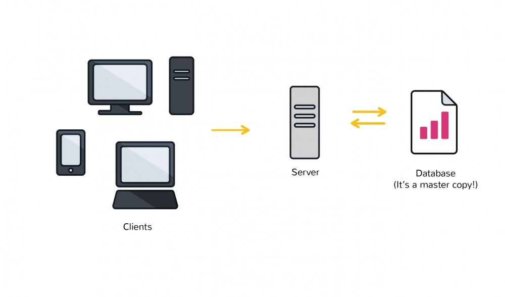 运行在万维网上的数据库通常使用客户端 – 服务器网络架构