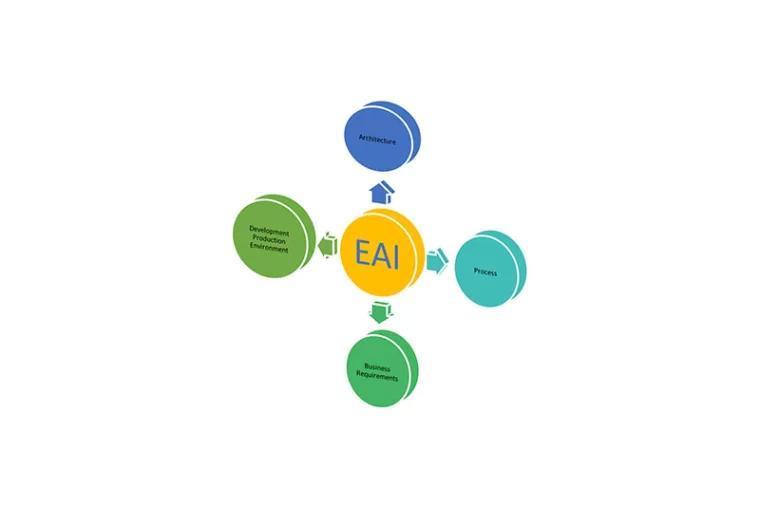 EAI 企业应用程序集成