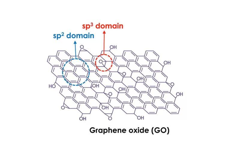 Graphene Oxide 氧化石墨烯