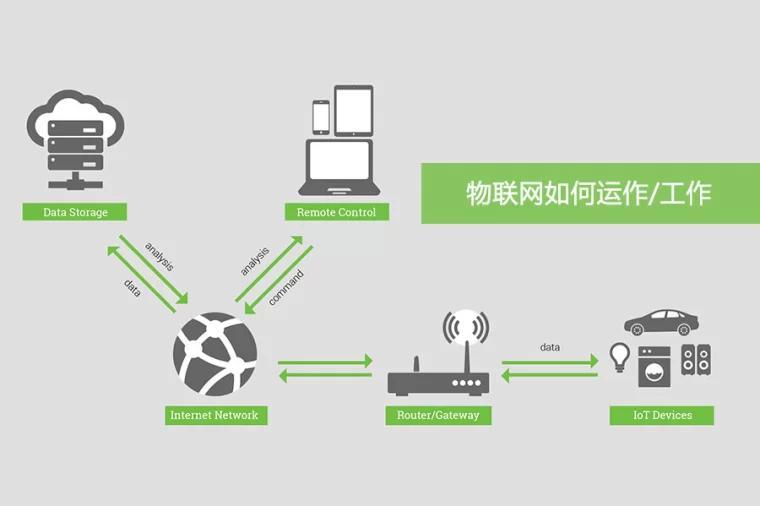 物联网如何工作运行
